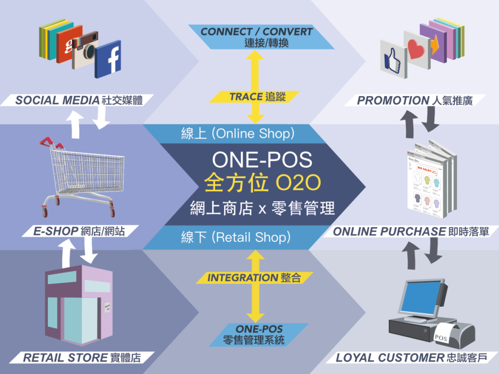 ONE-POS O2O Solution